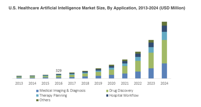 Global Market Insights «Healthcare Artificial Intelligence Market worth over $10bn by 2024»