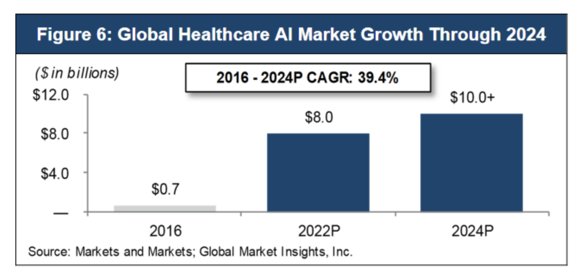 TM Capital «The Next Generation of Medicine: Artificial Intelligence and Machine Learning»